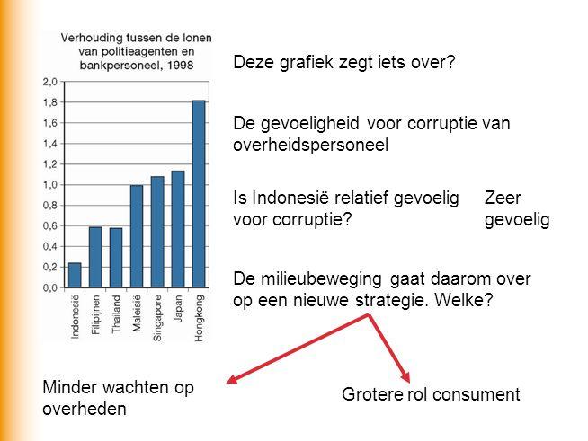 Deze grafiek zegt iets over? De gevoeligheid voor corruptie van overheidspersoneel De milieubeweging gaat daarom over op een nieuwe strategie. Welke?