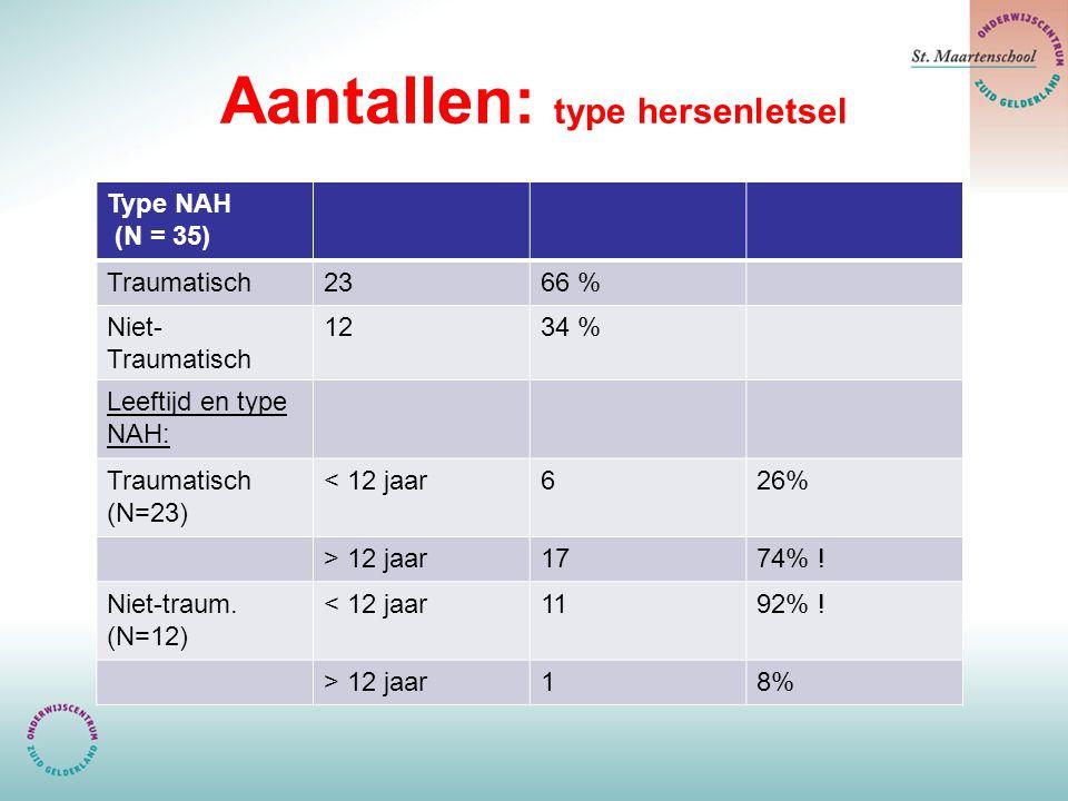 Aantallen: type hersenletsel Type NAH (N = 35) Traumatisch2366 % Niet- Traumatisch 1234 % Leeftijd en type NAH: Traumatisch (N=23) < 12 jaar626% > 12 jaar1774% .