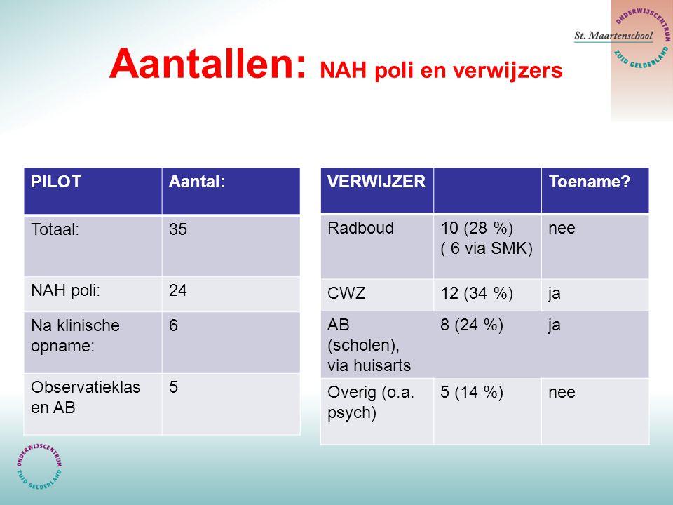 Aantallen: NAH poli en verwijzers PILOTAantal: Totaal:35 NAH poli:24 Na klinische opname: 6 Observatieklas en AB 5 VERWIJZERToename? Radboud10 (28 %)