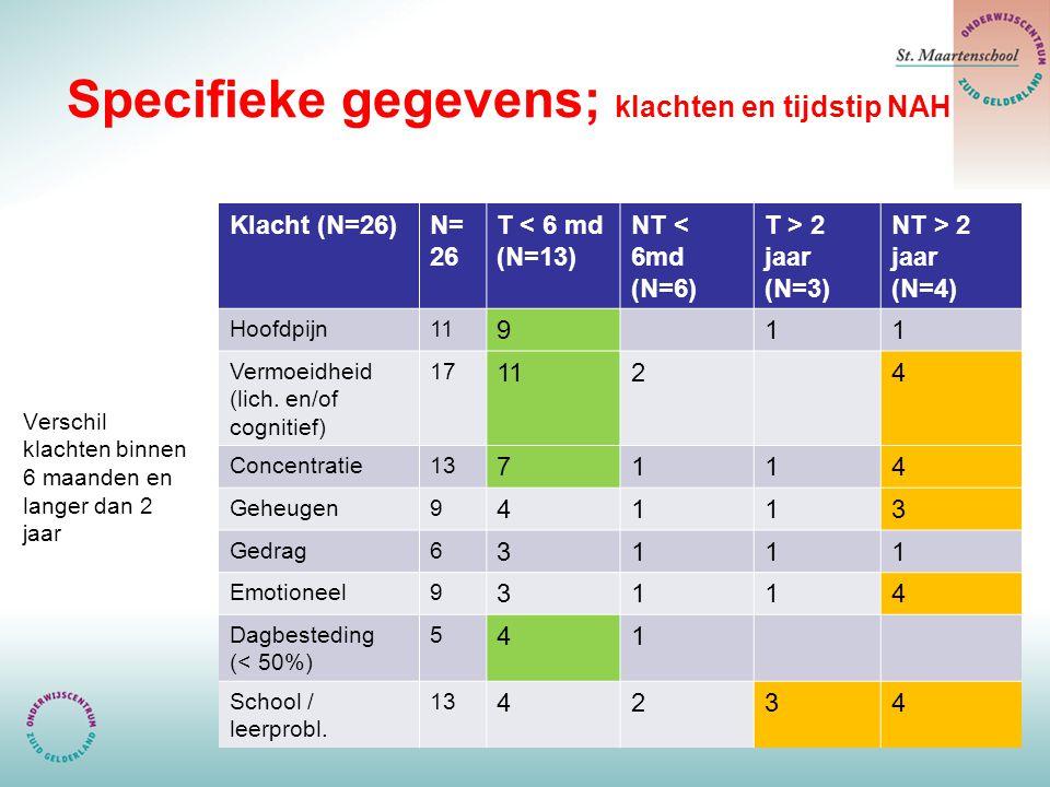 Specifieke gegevens; klachten en tijdstip NAH Verschil klachten binnen 6 maanden en langer dan 2 jaar Klacht (N=26)N= 26 T < 6 md (N=13) NT < 6md (N=6) T > 2 jaar (N=3) NT > 2 jaar (N=4) Hoofdpijn11 911 Vermoeidheid (lich.