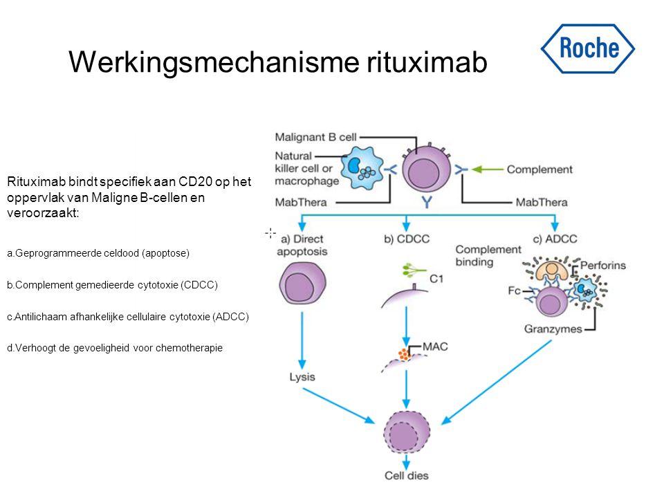 Werkingsmechanisme rituximab Rituximab bindt specifiek aan CD20 op het oppervlak van Maligne B-cellen en veroorzaakt: a.Geprogrammeerde celdood (apopt