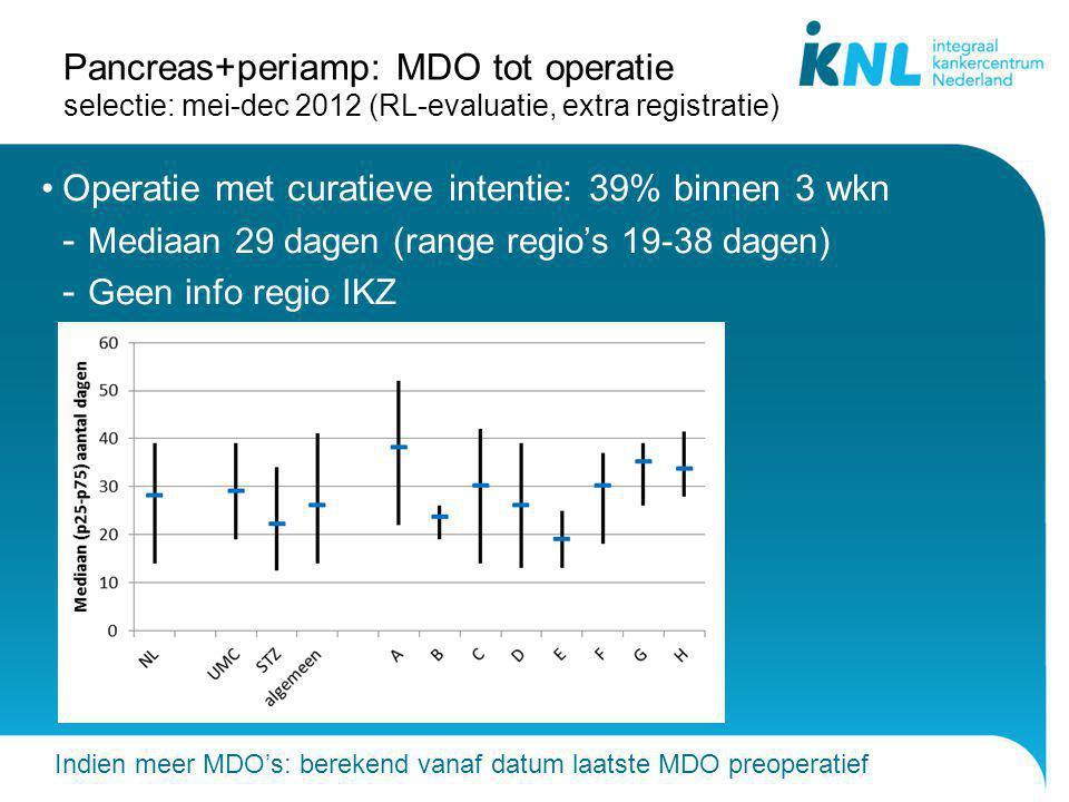 Pancreas+periamp: MDO tot operatie selectie: mei-dec 2012 (RL-evaluatie, extra registratie) Operatie met curatieve intentie: 39% binnen 3 wkn - Mediaa
