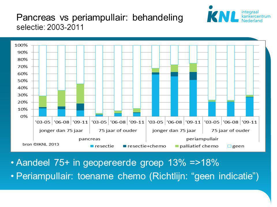 """Pancreas vs periampullair: behandeling selectie: 2003-2011 Aandeel 75+ in geopereerde groep 13% =>18% Periampullair: toename chemo (Richtlijn: """"geen i"""