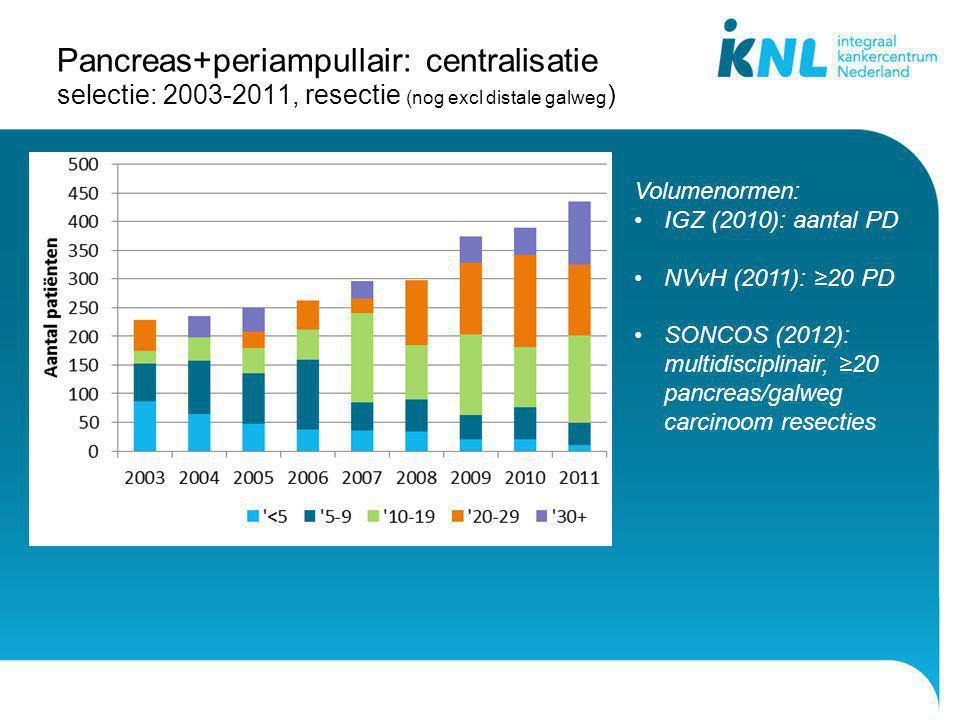 Pancreas+periampullair: centralisatie selectie: 2003-2011, resectie (nog excl distale galweg ) Regio (resectie/curatieve intentie) = 72% Volumenormen: