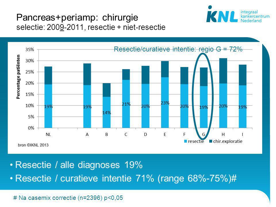 Pancreas+periamp: chirurgie selectie: 2009-2011, resectie + niet-resectie Resectie / alle diagnoses 19% Resectie / curatieve intentie 71% (range 68%-7
