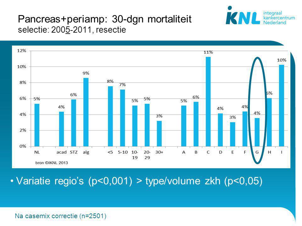 Pancreas+periamp: 30-dgn mortaliteit selectie: 2005-2011, resectie Variatie regio's (p type/volume zkh (p<0,05) Na casemix correctie (n=2501)