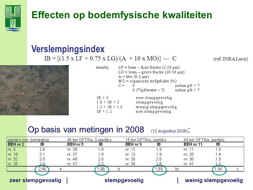 Effecten op bodemfysische kwaliteiten Op basis van metingen in 2008 (12 augustus 2008) : Verslempingsindex IB = [(1.5 x LF + 0.75 x LG)/(A + 10 x MO)]