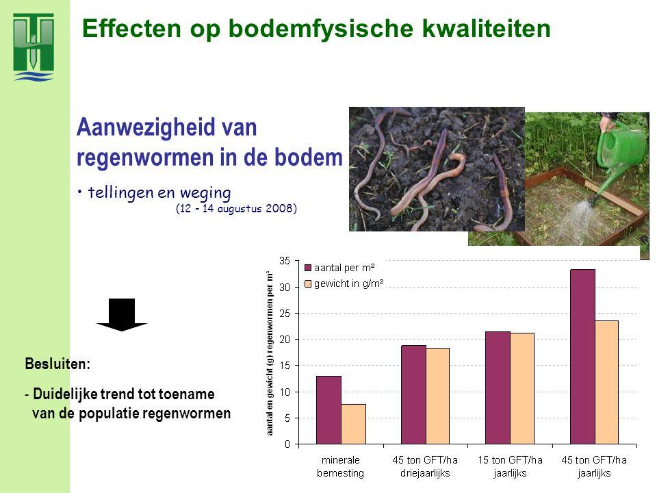 Effecten op bodemfysische kwaliteiten tellingen en weging (12 - 14 augustus 2008) Besluiten: - Duidelijke trend tot toename van de populatie regenworm