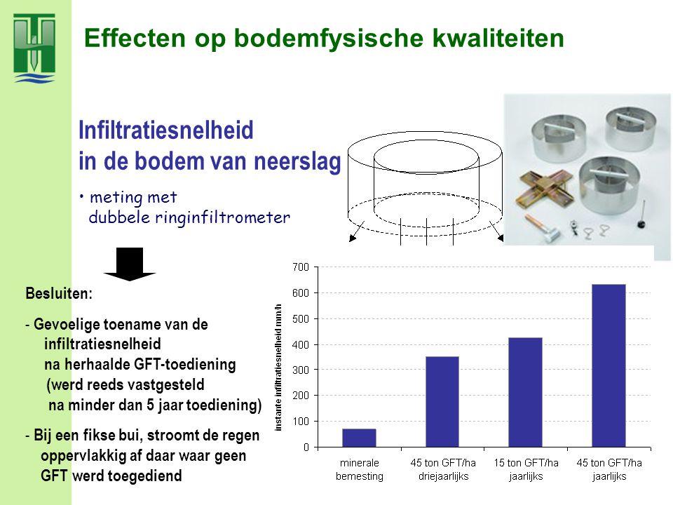 Effecten op bodemfysische kwaliteiten meting met dubbele ringinfiltrometer Besluiten: - Gevoelige toename van de infiltratiesnelheid na herhaalde GFT-