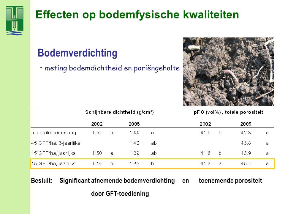 Effecten op bodemfysische kwaliteiten meting bodemdichtheid en poriëngehalte Besluit: Significant afnemende bodemverdichting en toenemende porositeit