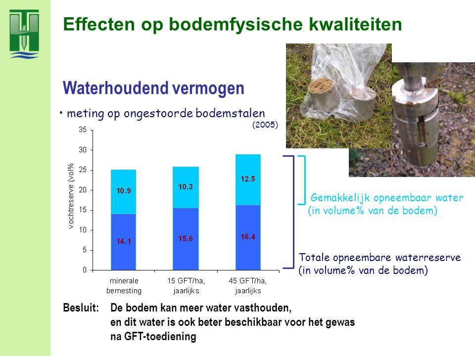 Effecten op bodemfysische kwaliteiten Besluit: De bodem kan meer water vasthouden, en dit water is ook beter beschikbaar voor het gewas na GFT-toedien