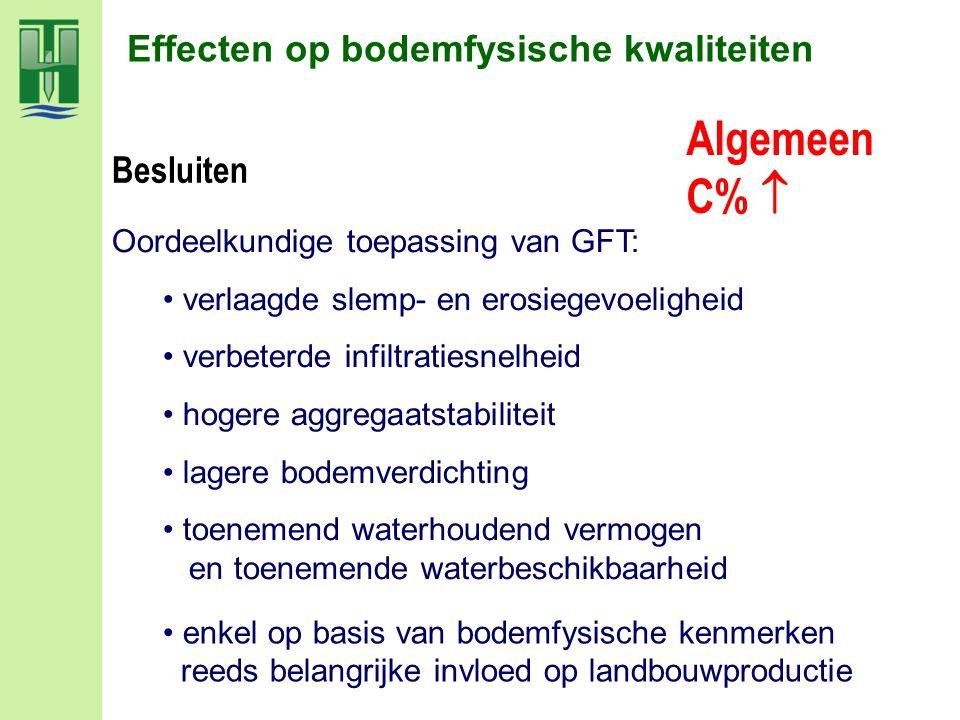 enkel op basis van bodemfysische kenmerken reeds belangrijke invloed op landbouwproductie Effecten op bodemfysische kwaliteiten Oordeelkundige toepass
