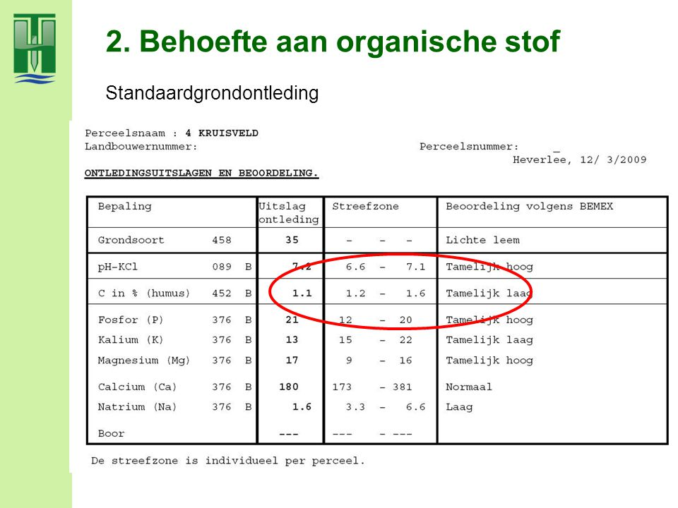 2. Behoefte aan organische stof Standaardgrondontleding