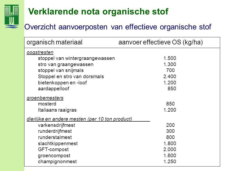 Overzicht aanvoerposten van effectieve organische stof Verklarende nota organische stof organisch materiaal aanvoer effectieve OS (kg/ha) oogstresten
