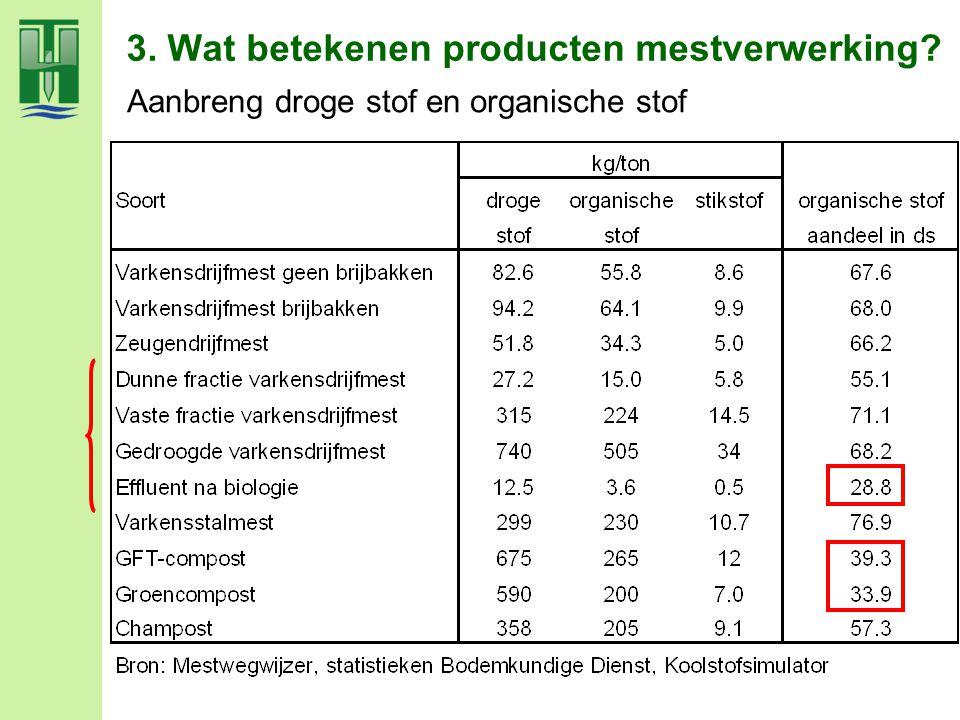 3. Wat betekenen producten mestverwerking? Aanbreng droge stof en organische stof