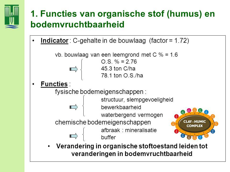 1. Functies van organische stof (humus) en bodemvruchtbaarheid Indicator : C-gehalte in de bouwlaag (factor = 1.72) vb. bouwlaag van een leemgrond met