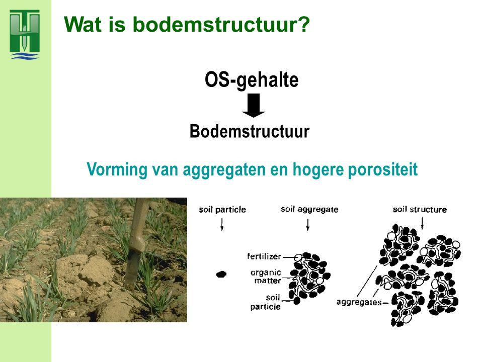 - porositeit (vol%) en schijnbare dichtheid (g/cm³) - aggregaat-stabiliteit landbouwproductie - weerstand tegen verslemping en afspoeling, runoff en erosie Bodemeigenschappen en bodemstructuur Bodemstructuur OS-gehalte - infiltratiesnelheid van neerslag - waterhoudend vermogen - bodemverluchting, -leven