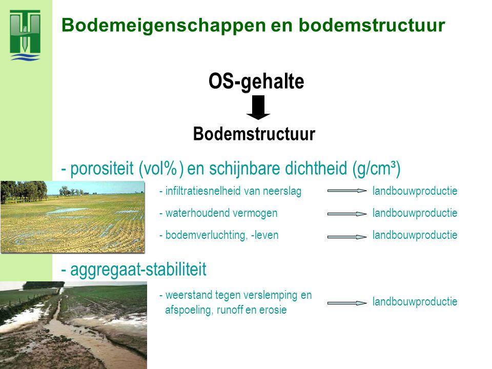 - porositeit (vol%) en schijnbare dichtheid (g/cm³) - aggregaat-stabiliteit landbouwproductie - weerstand tegen verslemping en afspoeling, runoff en e