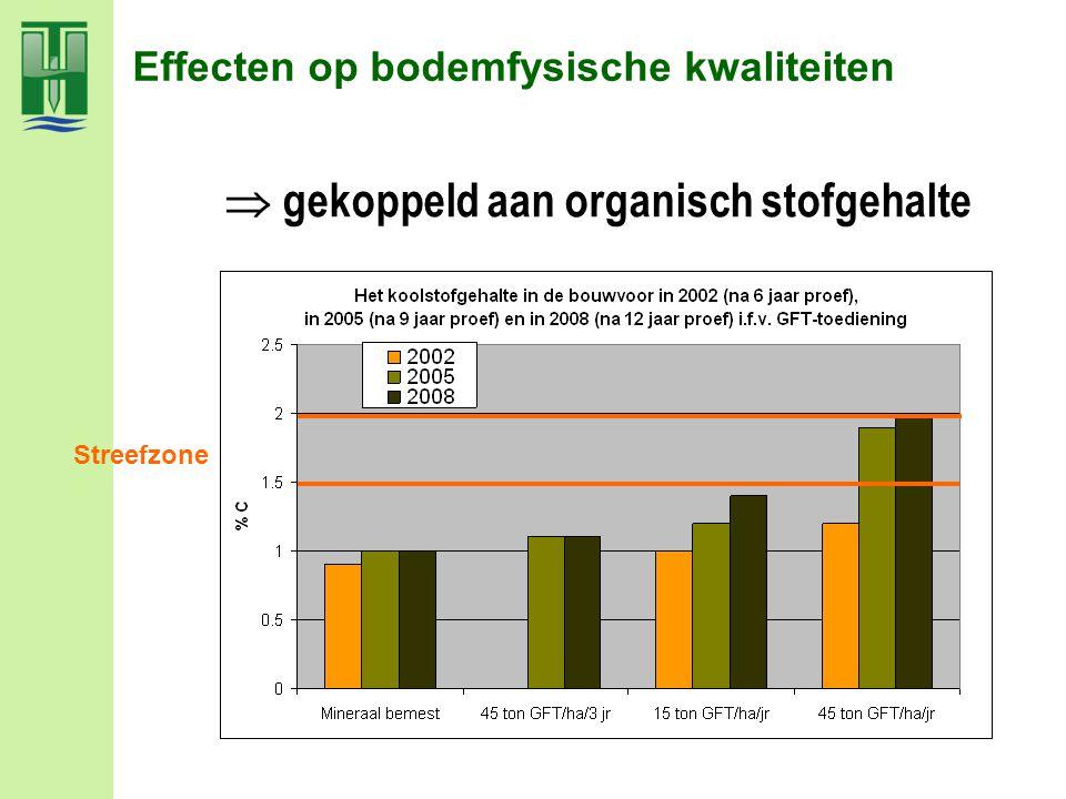 Effecten op bodemfysische kwaliteiten  gekoppeld aan organisch stofgehalte Streefzone