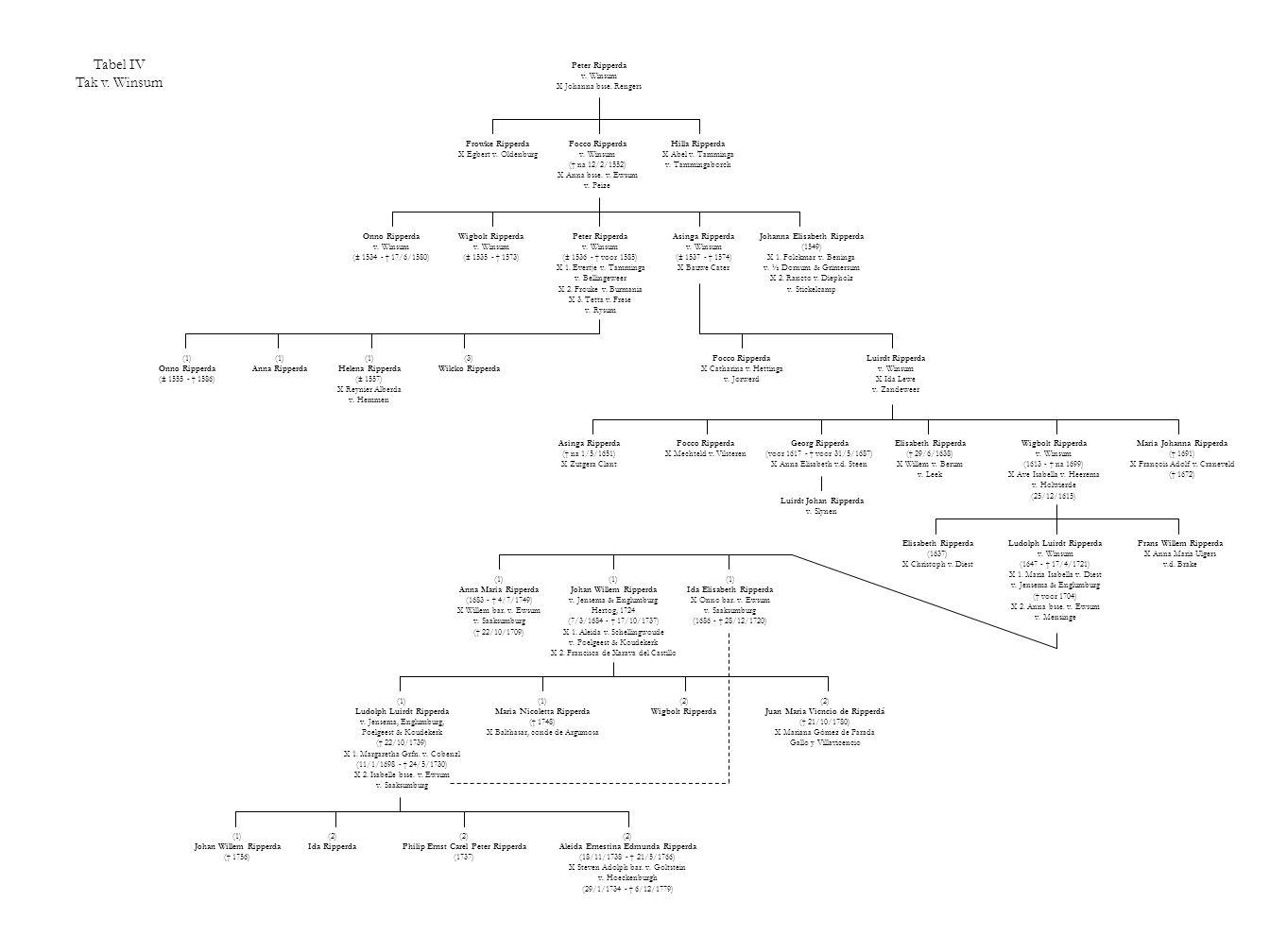 Tabel IV Tak v. Winsum Peter Ripperda v. Winsum X Johanna bsse. Rengers Frowke Ripperda X Egbert v. Oldenburg Focco Ripperda v. Winsum († na 12/2/1552
