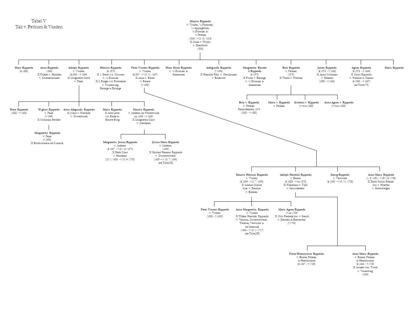 Tabel V Tak v. Petkum & Vorden Maurits Ripperda v. Vorden, ½ Farmsum, ½ Appingedam, ½ Dornum & ½ Petkum (1536 - † 2/10/1616) X Maria v. Wylich v. Dier