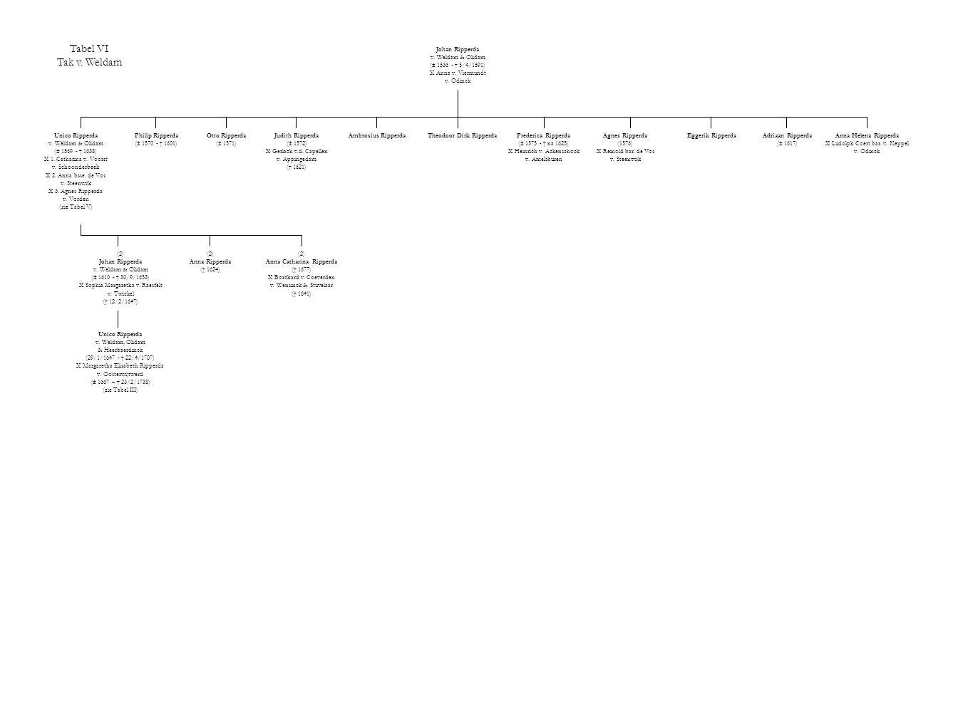 Tabel VI Tak v. Weldam Johan Ripperda v. Weldam & Olidam (± 1536 - † 5/4/1591) X Anna v. Viermundt v. Odinck Unico Ripperda v. Weldam & Olidam (± 1569