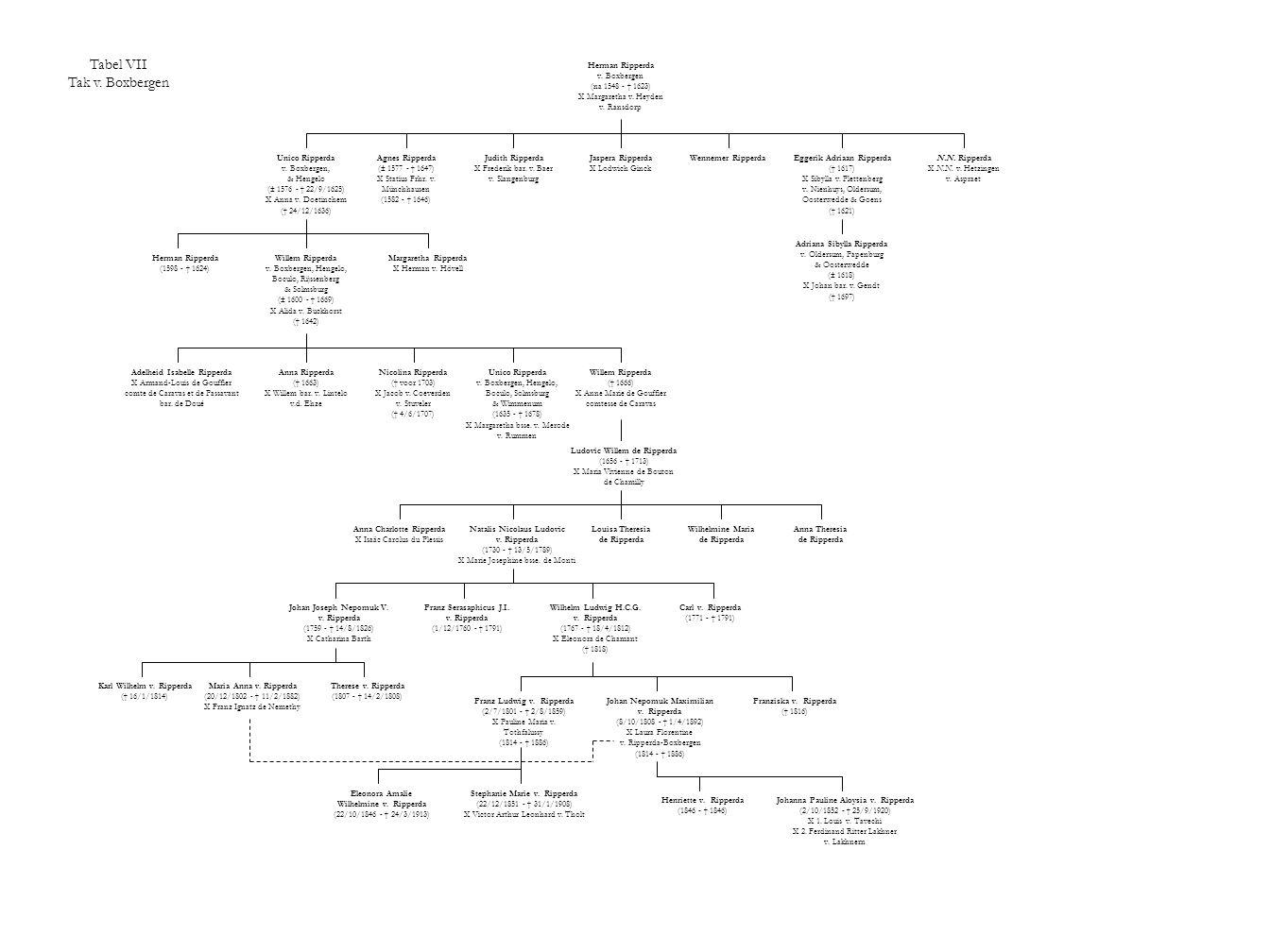 Tabel VII Tak v. Boxbergen Herman Ripperda v. Boxbergen (na 1548 - † 1623) X Margaretha v. Heyden v. Ransdorp Unico Ripperda v. Boxbergen, & Hengelo (