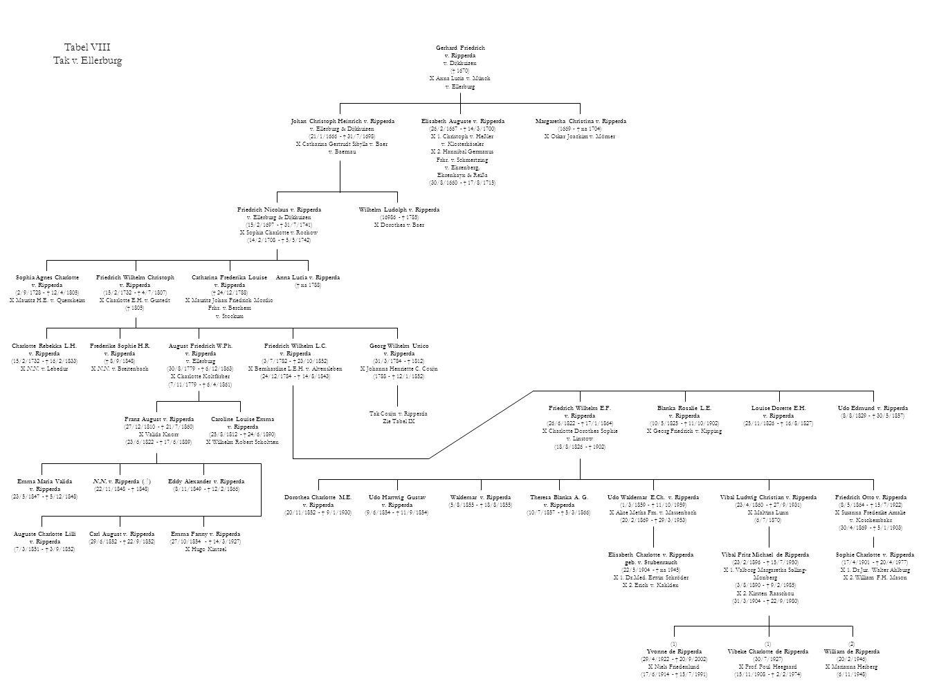 Tabel VIII Tak v. Ellerburg Gerhard Friedrich v. Ripperda v. Dijkhuizen († 1670) X Anna Lucia v. Münch v. Ellerburg Margaretha Christina v. Ripperda (