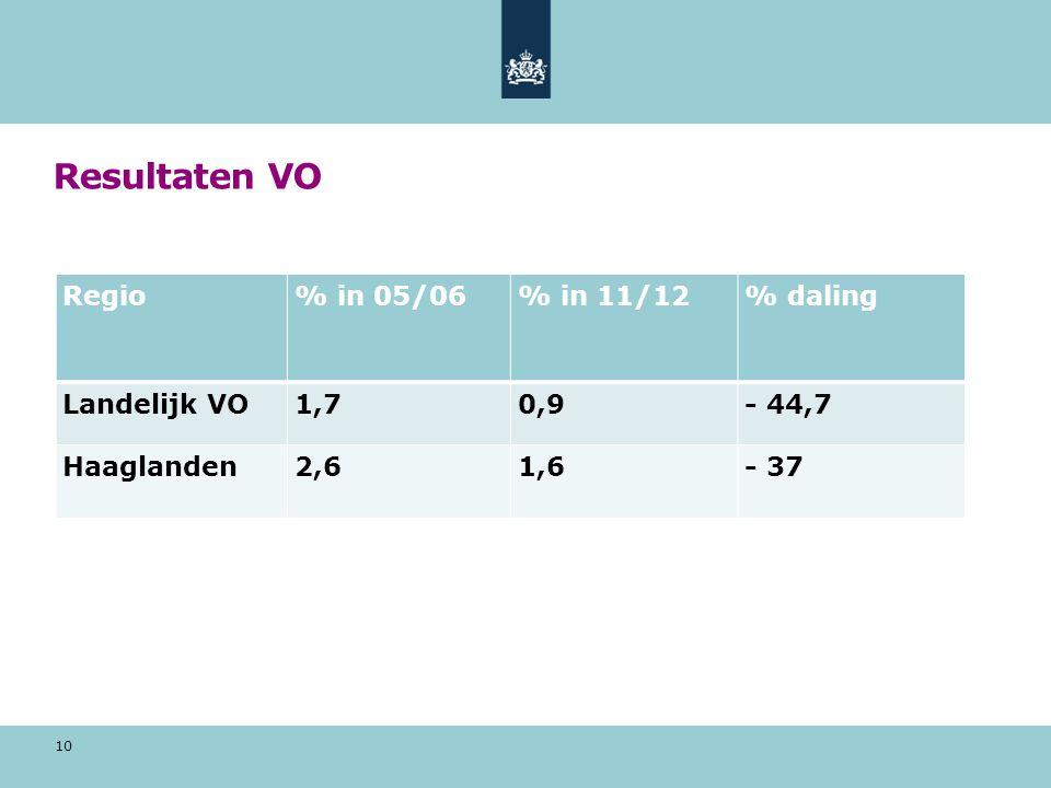 Resultaten VO 10 Regio% in 05/06% in 11/12% daling Landelijk VO1,70,9- 44,7 Haaglanden2,61,6- 37