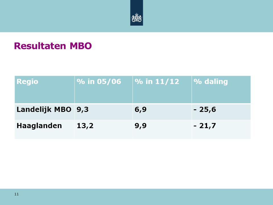Resultaten MBO 11 Regio% in 05/06% in 11/12% daling Landelijk MBO9,36,9- 25,6 Haaglanden13,29,9- 21,7