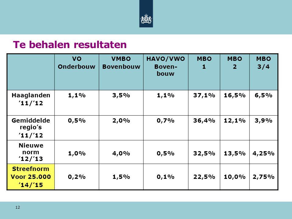 Te behalen resultaten 12 VO Onderbouw VMBO Bovenbouw HAVO/VWO Boven- bouw MBO 1 MBO 2 MBO 3/4 Haaglanden '11/'12 1,1%3,5%1,1%37,1%16,5%6,5% Gemiddelde