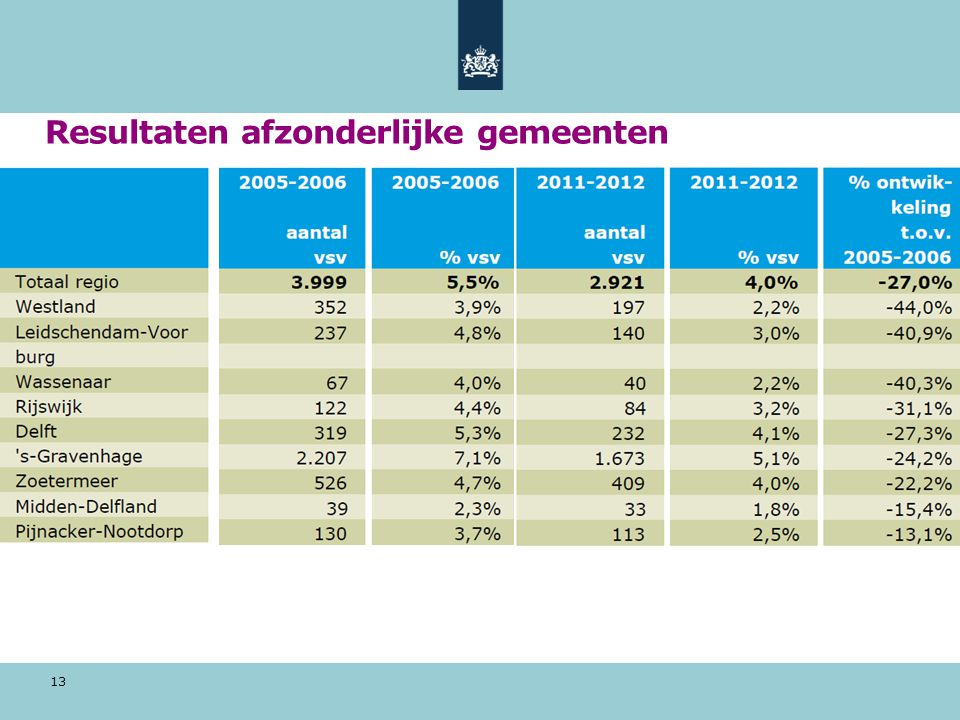 Resultaten afzonderlijke gemeenten 13