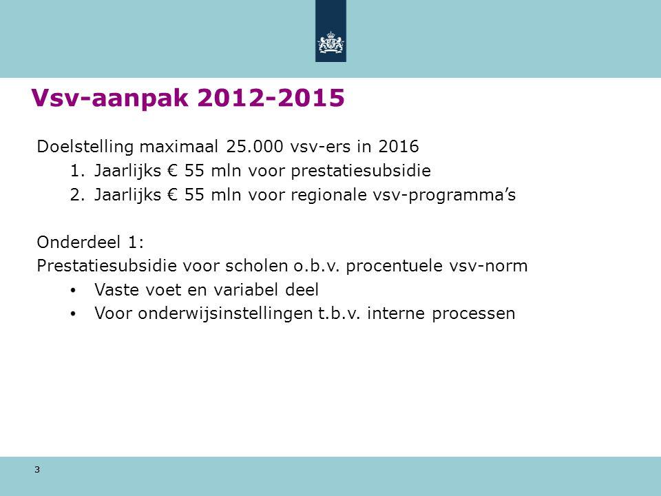 3 Vsv-aanpak 2012-2015 Doelstelling maximaal 25.000 vsv-ers in 2016 1.Jaarlijks € 55 mln voor prestatiesubsidie 2.Jaarlijks € 55 mln voor regionale vs