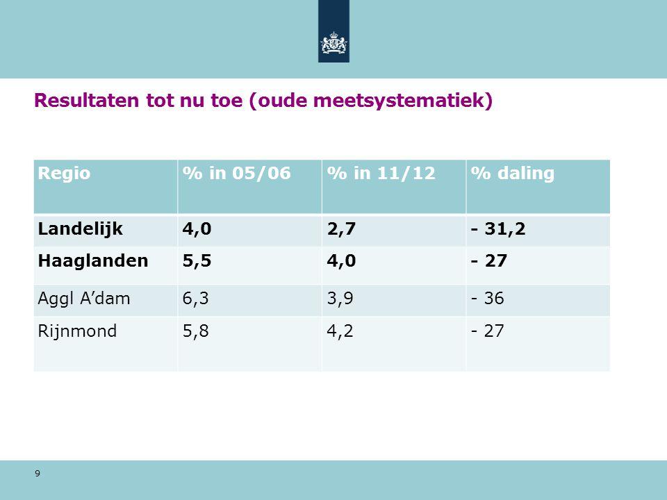 Resultaten tot nu toe (oude meetsystematiek) 9 Regio% in 05/06% in 11/12% daling Landelijk4,02,7- 31,2 Haaglanden5,54,0- 27 Aggl A'dam6,33,9- 36 Rijnm