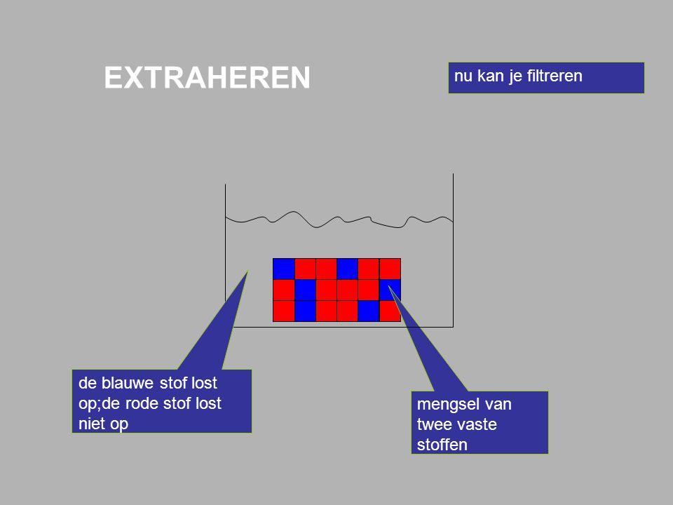 Extractiemiddel Oplosmiddel waarin de ene stof wel oplost en de andere niet