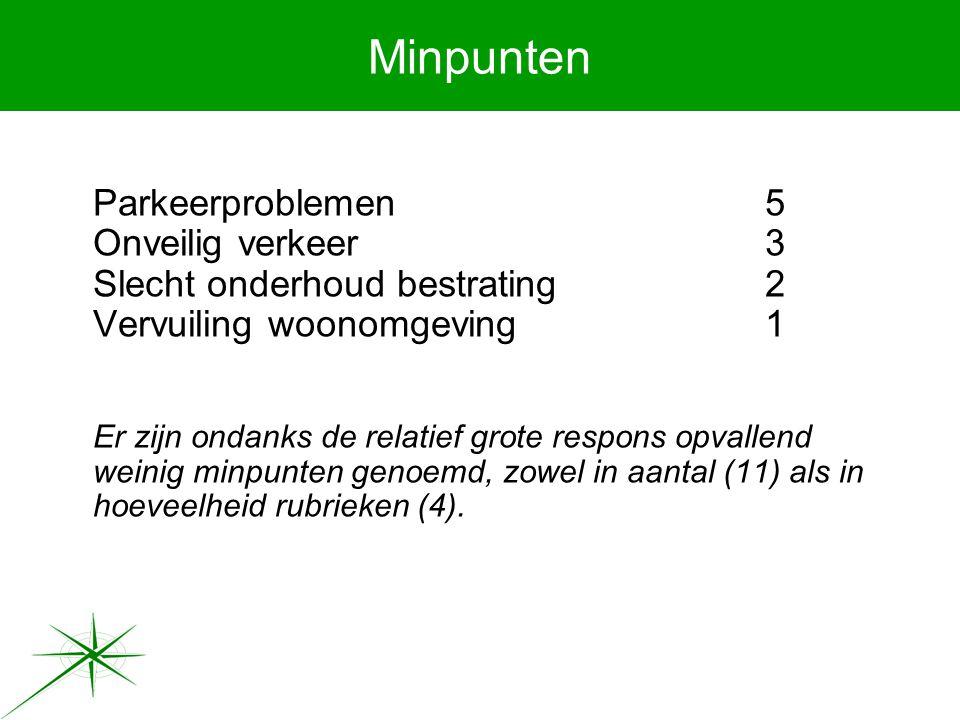 Minpunten Parkeerproblemen5 Onveilig verkeer3 Slecht onderhoud bestrating2 Vervuiling woonomgeving1 Er zijn ondanks de relatief grote respons opvallend weinig minpunten genoemd, zowel in aantal (11) als in hoeveelheid rubrieken (4).