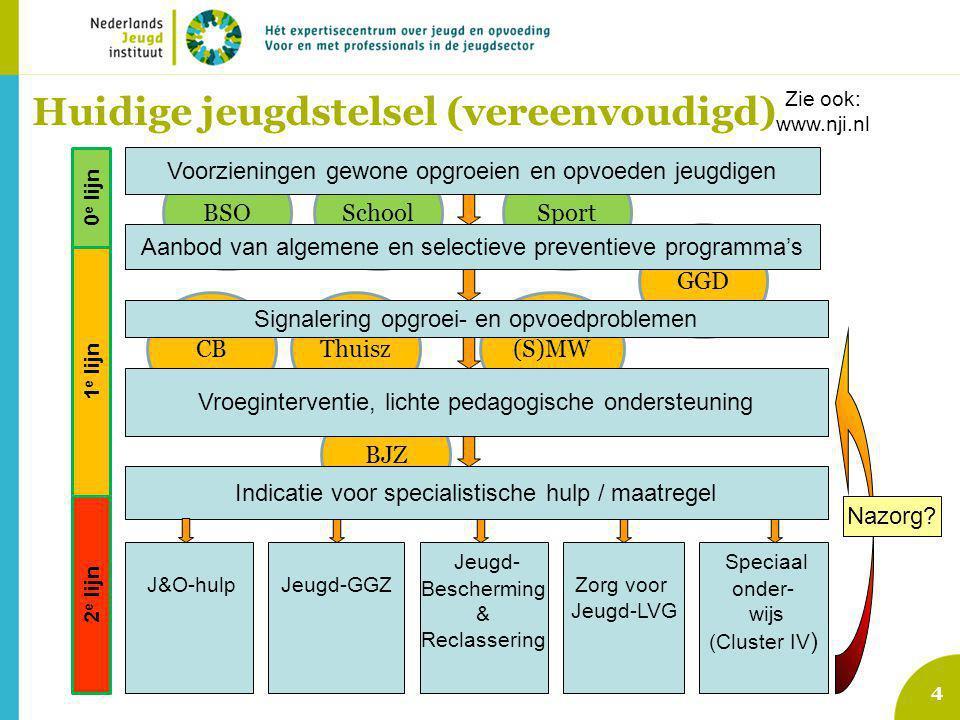 5 Voorzieningen gewone opgroeien en opvoeden jeugdigen Signalering opgroei- en opvoedproblemen Indicatie voor specialistische hulp / maatregel Jeugd-GGZ (AWBZ pgb zorgverz.) Vrijwillige J&O-hulp: (ambulant, dag/nacht, pleegzorg) Vroeginterventie, lichte pedagogische ondersteuning Aanbod van algemene en selectieve preventieve programma's Jeugd- Bescherming & Reclassering Zorg voor Jeugd-LVG (AWBZ … etc) Speciaal onder- wijs (Cluster IV ) 0 e lijn 1 e lijn 2 e lijn Huidige problemen 1.