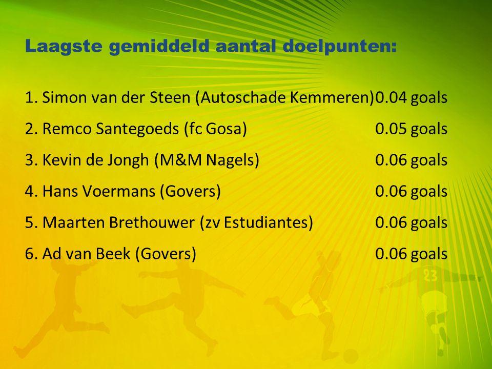 Laagste gemiddeld aantal doelpunten: 1. Simon van der Steen (Autoschade Kemmeren)0.04 goals 2. Remco Santegoeds (fc Gosa)0.05 goals 3. Kevin de Jongh