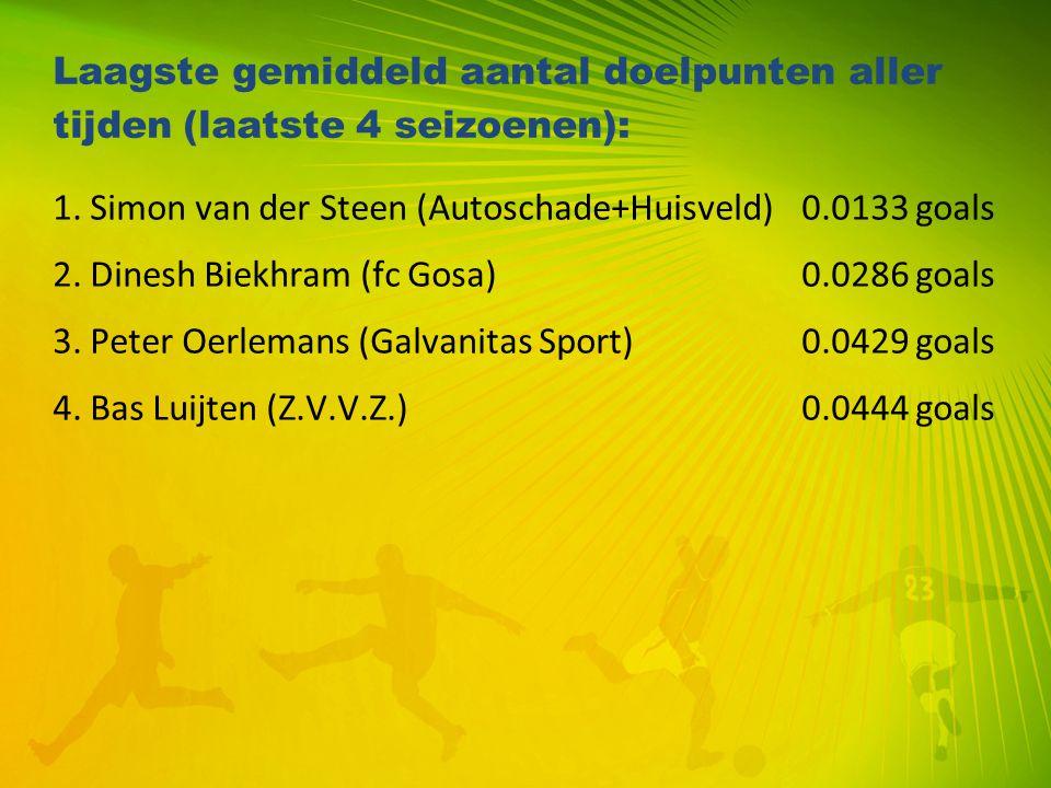 Laagste gemiddeld aantal doelpunten aller tijden (laatste 4 seizoenen): 1. Simon van der Steen (Autoschade+Huisveld)0.0133 goals 2. Dinesh Biekhram (f