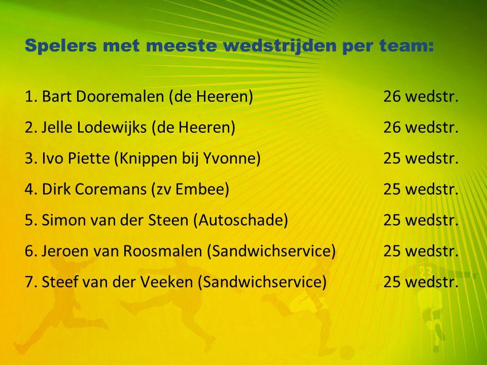 Spelers met meeste wedstrijden per team: 1. Bart Dooremalen (de Heeren) 26 wedstr. 2. Jelle Lodewijks (de Heeren) 26 wedstr. 3. Ivo Piette (Knippen bi
