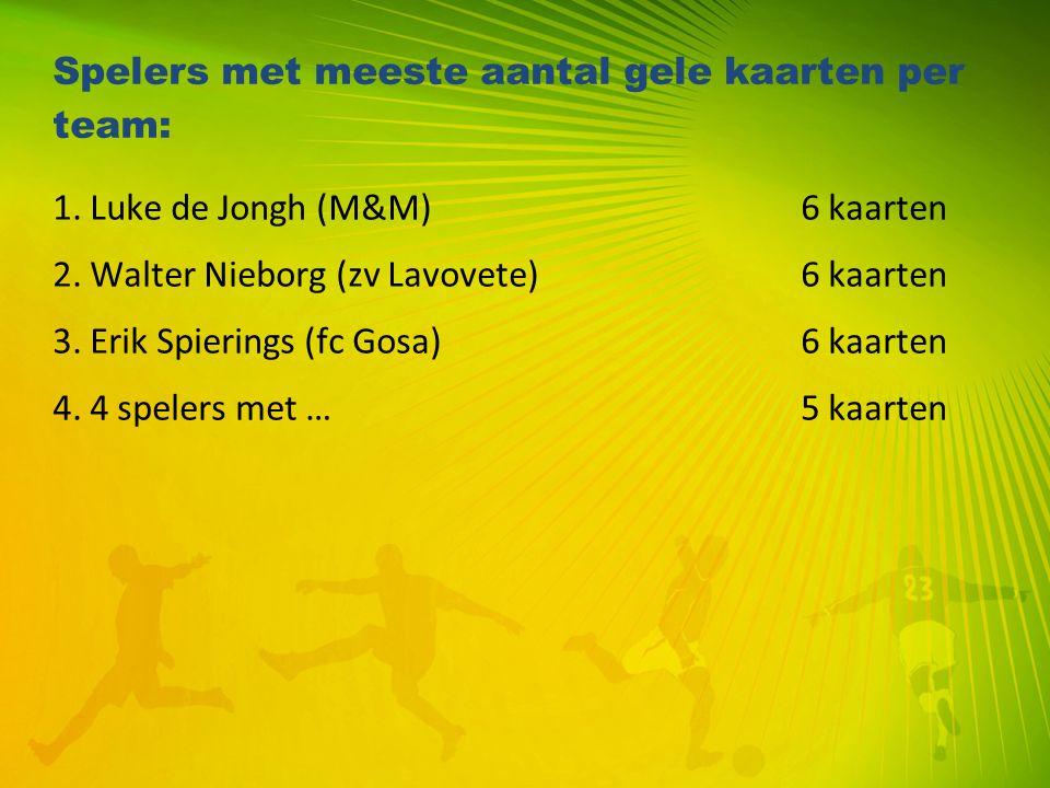 Spelers met meeste aantal gele kaarten per team: 1. Luke de Jongh (M&M)6 kaarten 2. Walter Nieborg (zv Lavovete)6 kaarten 3. Erik Spierings (fc Gosa)6