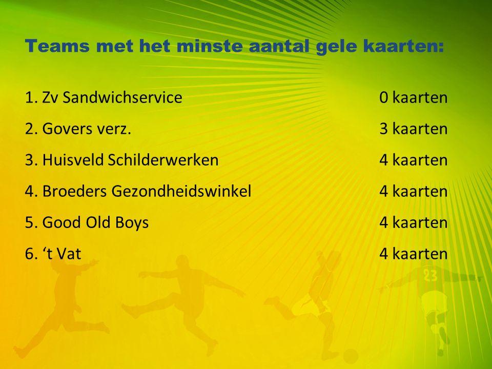 Teams met het minste aantal gele kaarten: 1. Zv Sandwichservice 0 kaarten 2. Govers verz. 3 kaarten 3. Huisveld Schilderwerken 4 kaarten 4. Broeders G