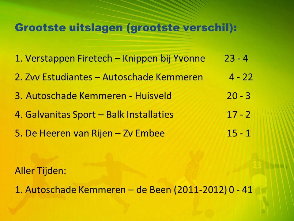 Grootste uitslagen (grootste verschil): 1. Verstappen Firetech – Knippen bij Yvonne23 - 4 2. Zvv Estudiantes – Autoschade Kemmeren 4 - 22 3.Autoschade