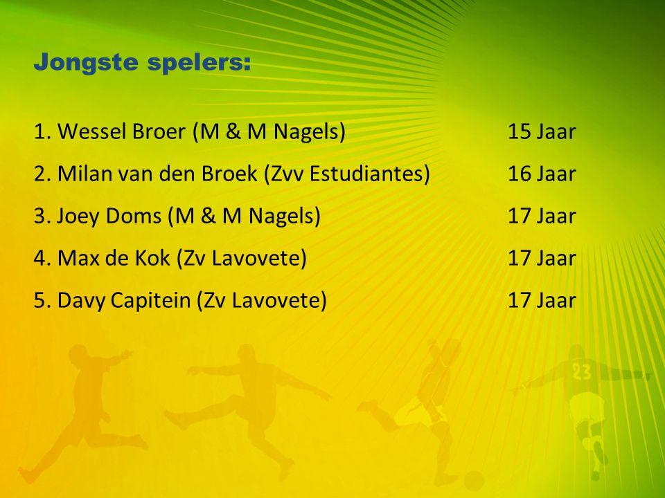 Jongste spelers: 1. Wessel Broer (M & M Nagels)15 Jaar 2. Milan van den Broek (Zvv Estudiantes)16 Jaar 3. Joey Doms (M & M Nagels)17 Jaar 4. Max de Ko