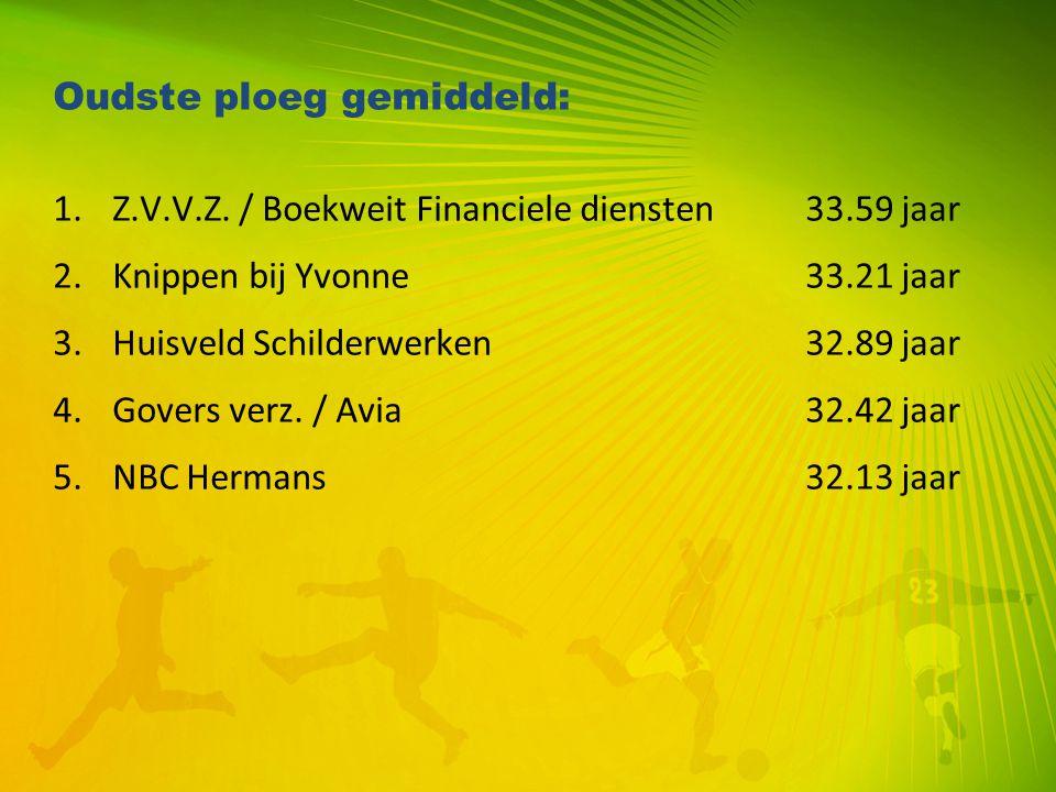 Oudste ploeg gemiddeld: 1.Z.V.V.Z. / Boekweit Financiele diensten 33.59 jaar 2.Knippen bij Yvonne33.21 jaar 3.Huisveld Schilderwerken32.89 jaar 4.Gove