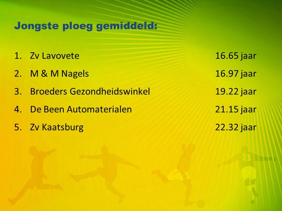 Jongste ploeg gemiddeld: 1.Zv Lavovete16.65 jaar 2.M & M Nagels16.97 jaar 3.Broeders Gezondheidswinkel19.22 jaar 4.De Been Automaterialen21.15 jaar 5.