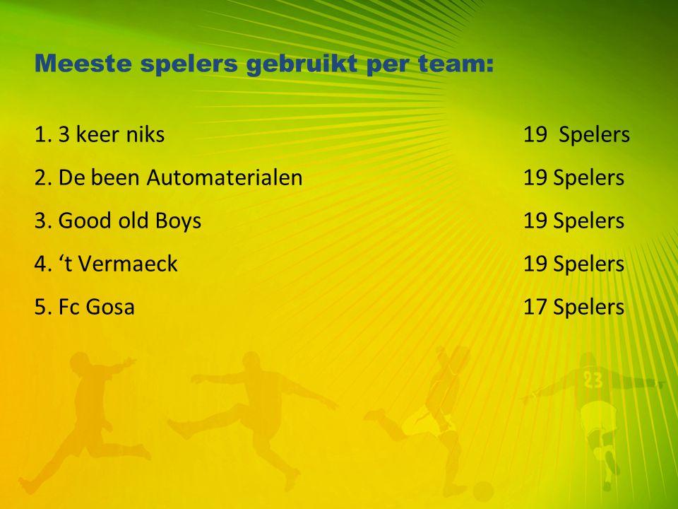 Meeste spelers gebruikt per team: 1. 3 keer niks 19 Spelers 2. De been Automaterialen 19 Spelers 3. Good old Boys 19 Spelers 4. 't Vermaeck 19 Spelers