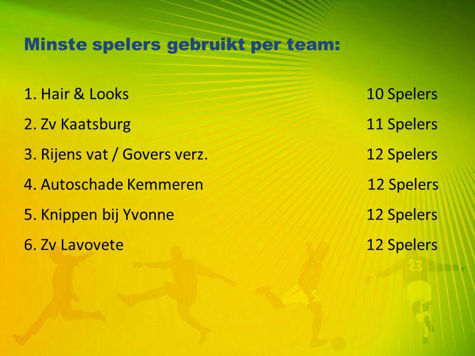 Minste spelers gebruikt per team: 1. Hair & Looks 10 Spelers 2. Zv Kaatsburg 11 Spelers 3. Rijens vat / Govers verz. 12 Spelers 4. Autoschade Kemmeren