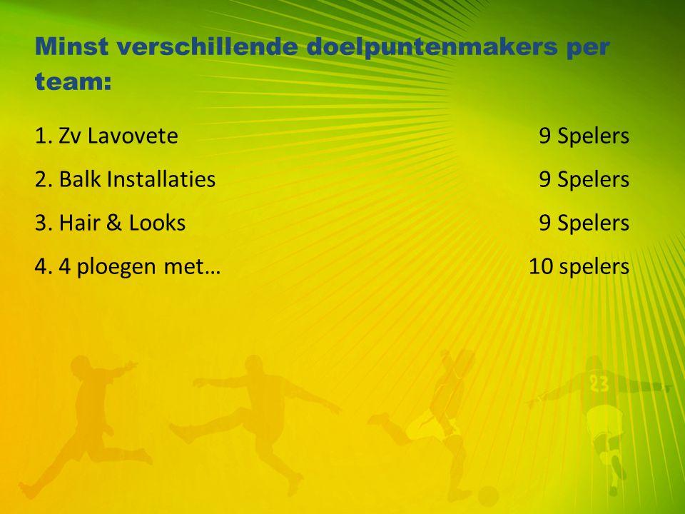 Minst verschillende doelpuntenmakers per team: 1. Zv Lavovete 9 Spelers 2. Balk Installaties 9 Spelers 3. Hair & Looks 9 Spelers 4. 4 ploegen met… 10