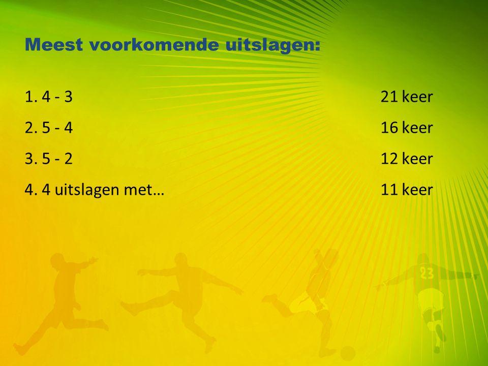 Meest voorkomende uitslagen: 1. 4 - 3 21 keer 2. 5 - 4 16 keer 3. 5 - 2 12 keer 4. 4 uitslagen met… 11 keer